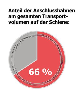 66% aller Transporte laufen über Anschlussbahnen, mit steigender Tendenz!