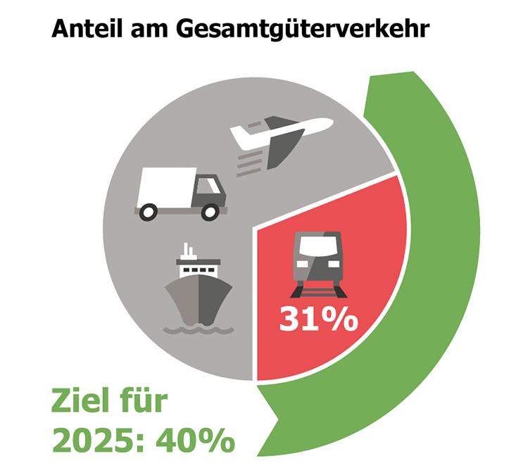 Ein LKW stößt 110x mehr CO2 aus als der Schienengüterverkehr!
