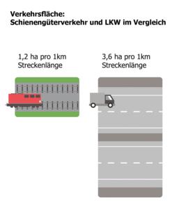 Flächenverbrauch für KM-Streckenlänge (Schiene versus LKW)