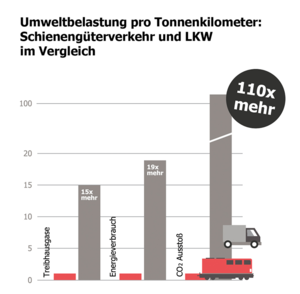 Umweltbelastung pro Tonnenkilomenter